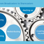 From Broadcasters to Sharecasters