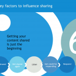 Key factors to influence sharing: listen and respond
