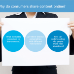 What motivates consumers to share content?